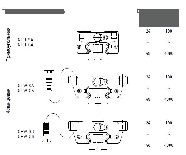 Крепление каретки HIWIN серии EG