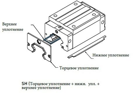 Защита от пыли SH для кареток HG